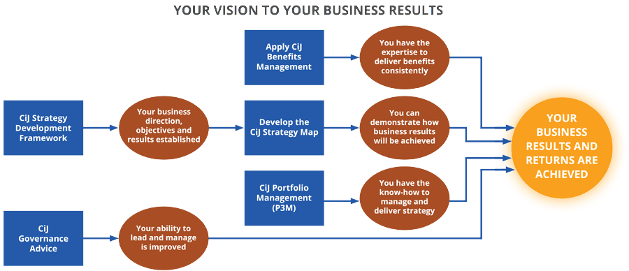 Your Vision to Your Business Results